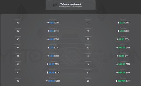 Таблица прибыли CryptoHands
