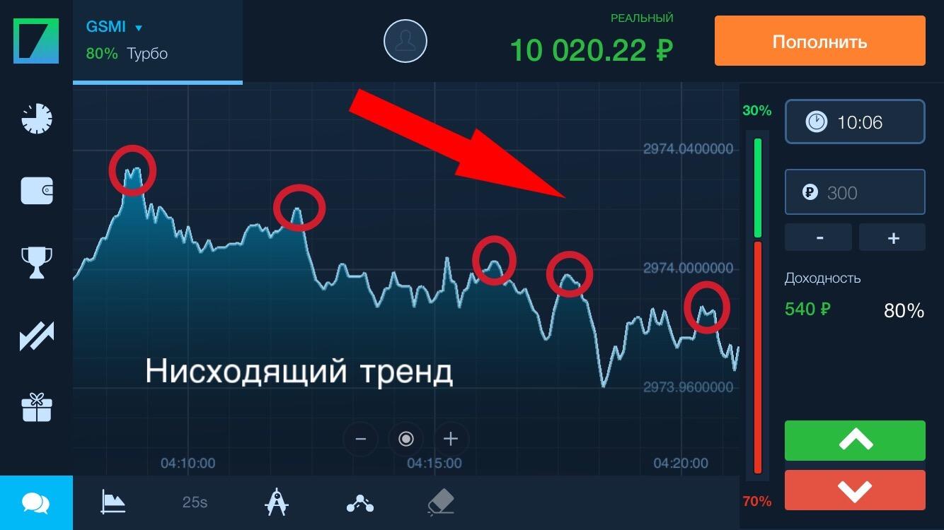 Нисходящий тренд